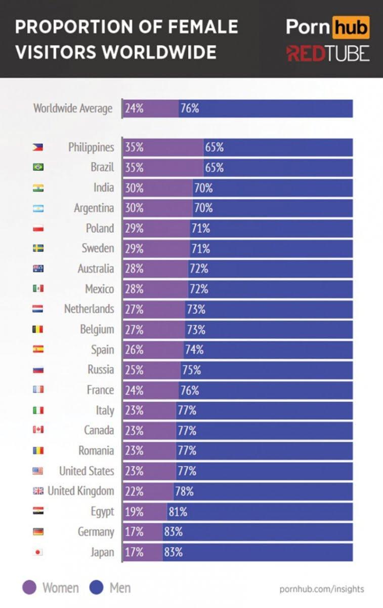porn-female-visitors-worldwide
