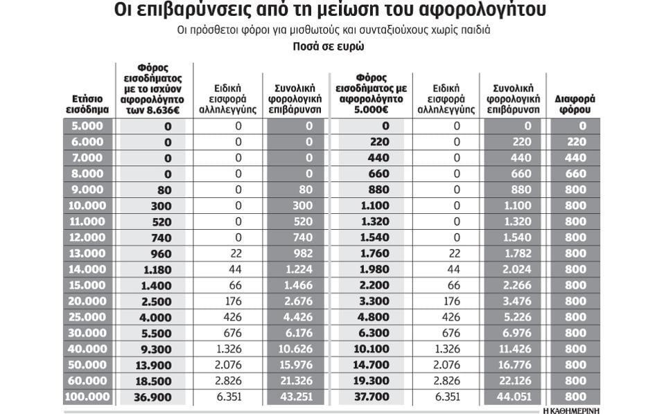 μείωση του αφορολόγητου ορίου στις 5.000 ευρώ