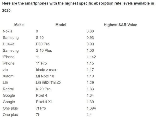 Τα κινητά «πρωταθλητές» στην ακτινοβολία - Δες αν είναι το κινητό σου μέσα στη λίστα