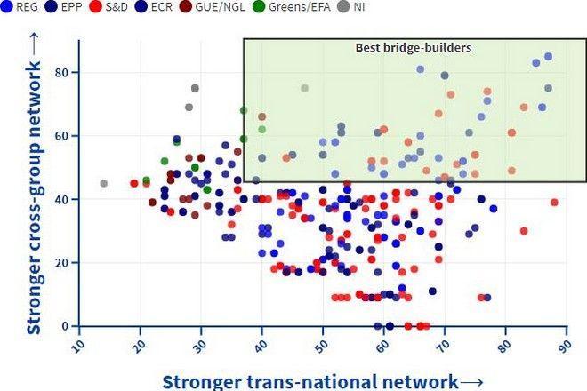 """Η απήχηση της Εύας Καϊλή που βρέθηκε στη 13η θέση επεκτάθηκε σε 22 εθνικότητες και 4 διαφορετικές πολιτικές ομάδες, λαμβάνοντας 68 βαθμούς (67 στη διακομματική συνεργασία και 69 στη διακρατική) σε ό,τι αφορά τη """"γεφύρωση"""", η οποία αποτυπώνεται στον παρακάτω πίνακα (στο πράσινο πλαίσιο οι ευρωβουλευτές με τις πιο πολλές διακομματικές και διεθνικές συνεργασίες)."""
