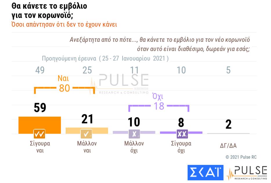 Δημοσκόπηση Pulse: Μπροστά με 15 μονάδες η ΝΔ έναντι του ΣΥΡΙΖΑ -Τι λένε οι πολίτες για εμβόλια, Λιγνάδη, lockdown