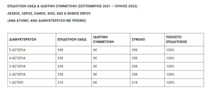 Ο χάρτης των επιδοτήσεων σε ακτοπλοϊκά εισιτήρια και σε τουριστικά καταλύματα για την περίοδο 2021-2022